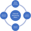 Internal Marketing…When Overlooked or Taken for Granted…It's Likely Not Happening