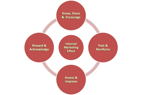 internal marketing The marketing people have the necessary skills, they understand the context surrounding the external campaign, and, perhaps most important, they are uniquely positioned to match the internal.